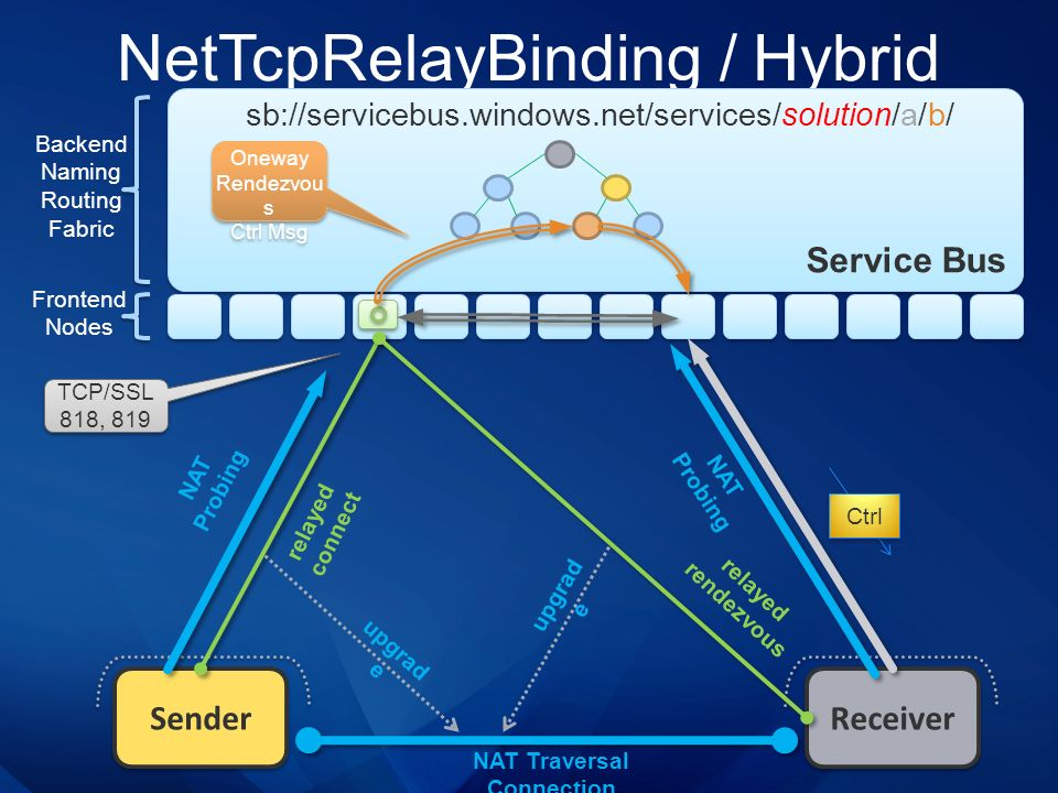 NetTcpRelayBinding / Hybrid Service Bus Sender Receiver sb://servicebus.windows.net/services/solution/a/b/ Backend Naming Routing Fabric Frontend Node