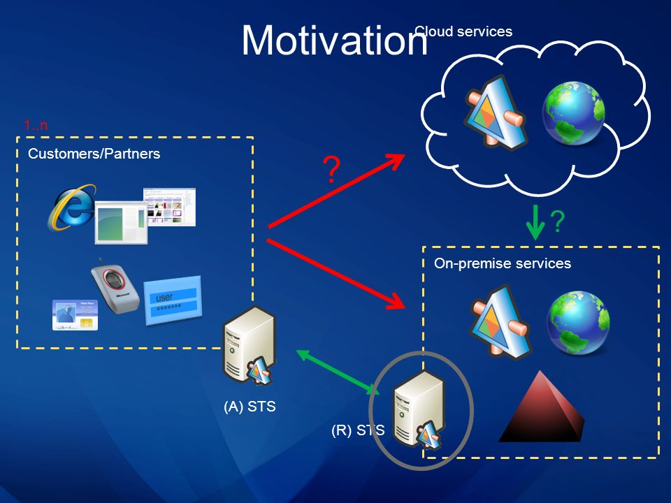 Motivation On-premise services Customers/Partners (A) STS (R) STS ? ? Cloud services 1..n
