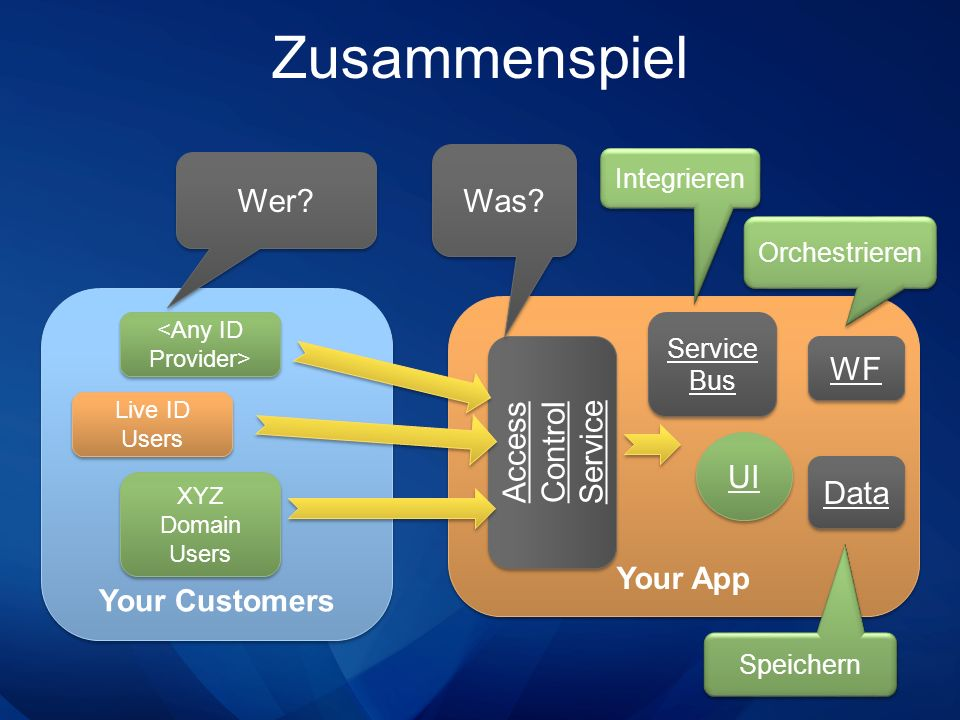 Zusammenspiel Your Customers Your App Access Control Service Live ID Users XYZ Domain Users Wer? Was? UI Integrieren Service Bus Orchestrieren Speiche