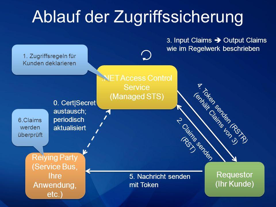 Ablauf der Zugriffssicherung.NET Access Control Service (Managed STS).NET Access Control Service (Managed STS) Relying Party (Service Bus, Ihre Anwend