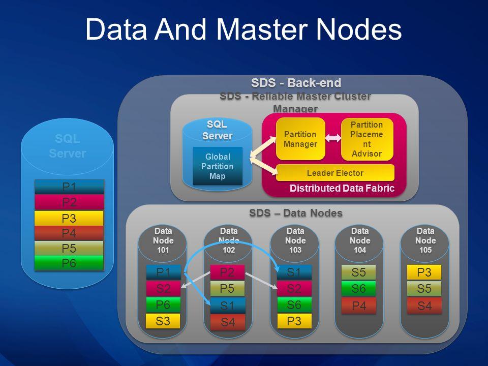 SDS - Reliable Master Cluster Manager SDS – Data Nodes SDS - Back-end SQL Server Database Data And Master Nodes Data Node 105 Data Node 104 Data Node