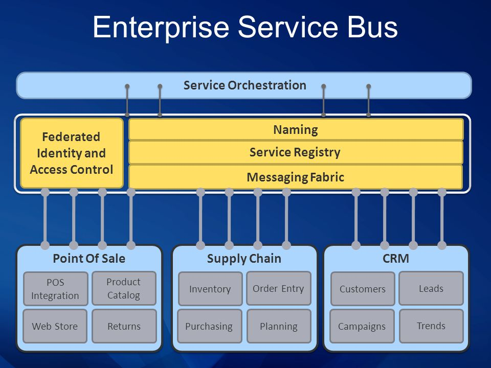 Enterprise Service Bus Service Orchestration Service Registry Naming Federated Identity and Access Control Messaging Fabric CRM Customers Leads Trends