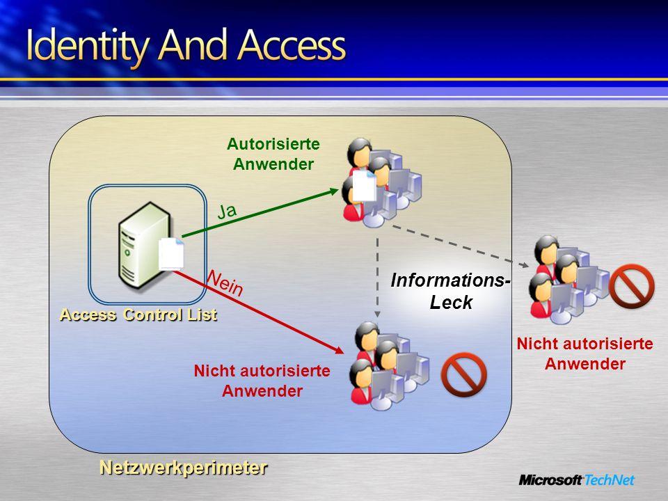 Netzwerkperimeter Nein Ja Autorisierte Anwender Nicht autorisierte Anwender Informations- Leck Access Control List Nicht autorisierte Anwender