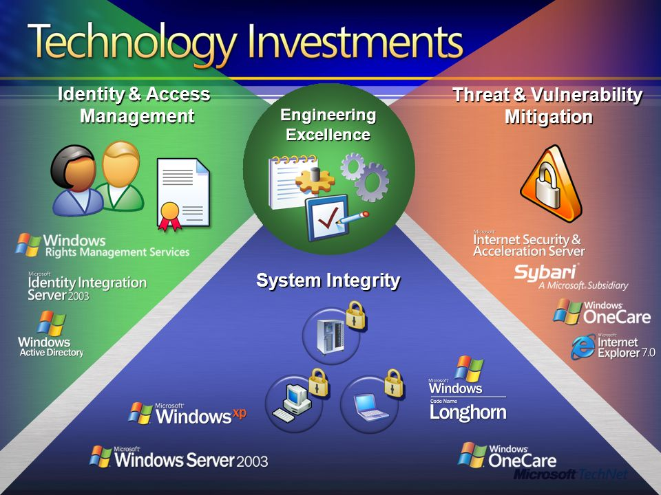 Identity & Access Management Threat & Vulnerability Mitigation System Integrity EngineeringExcellence