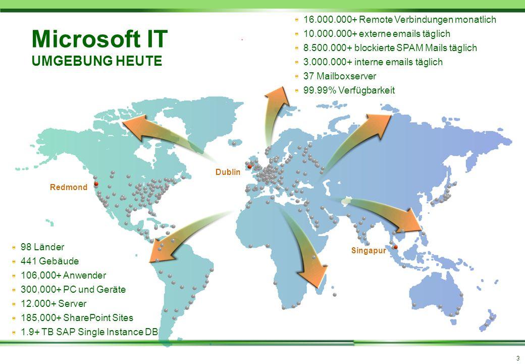 3 98 Länder 441 Gebäude 106,000+ Anwender 300,000+ PC und Geräte 12.000+ Server 185,000+ SharePoint Sites 1.9+ TB SAP Single Instance DB 16.000.000+ R