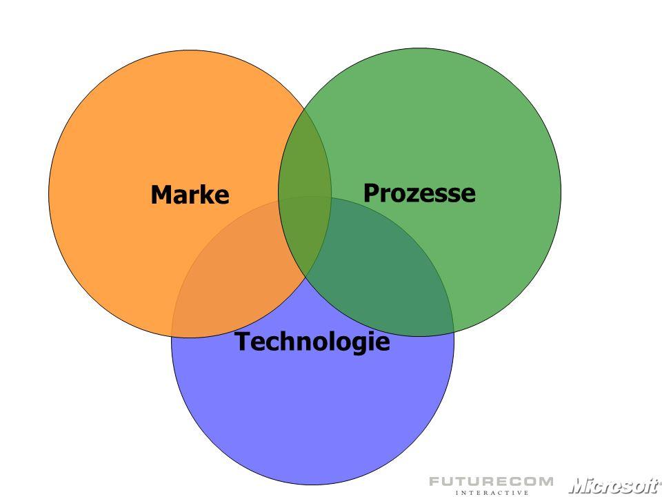 Technologie Marke Prozesse