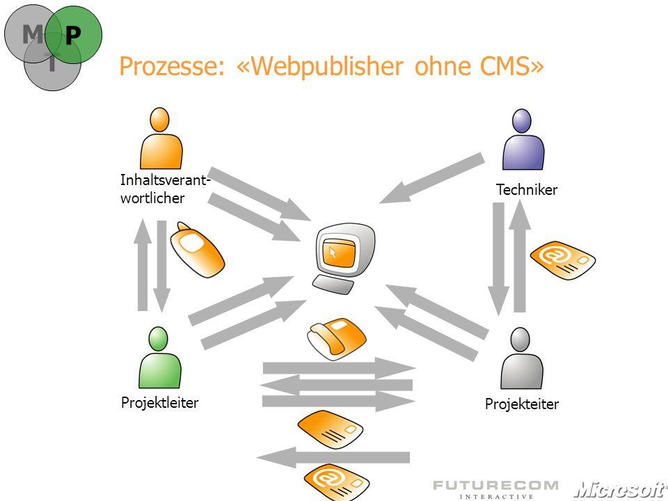 Prozesse: «Webpublisher ohne CMS» T M P Inhaltsverant- wortlicher Projektleiter Projekteiter Techniker