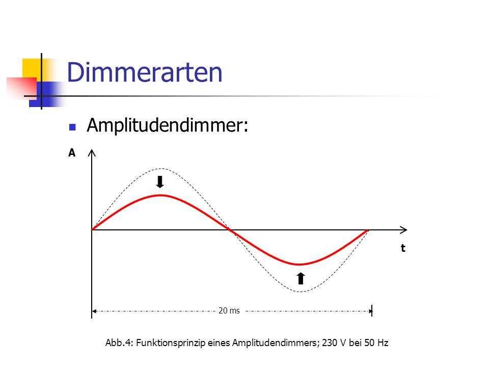Dimmerarten Amplitudendimmer: t A 20 ms Abb.4: Funktionsprinzip eines Amplitudendimmers; 230 V bei 50 Hz