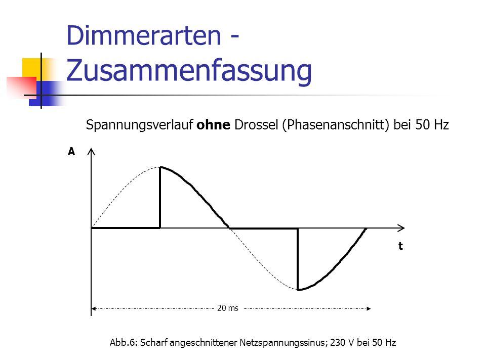 Dimmerarten - Zusammenfassung t A 20 ms Spannungsverlauf ohne Drossel (Phasenanschnitt) bei 50 Hz Abb.6: Scharf angeschnittener Netzspannungssinus; 23