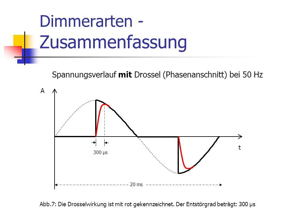 Dimmerarten - Zusammenfassung t A 20 ms Spannungsverlauf mit Drossel (Phasenanschnitt) bei 50 Hz 300 μs Abb.7: Die Drosselwirkung ist mit rot gekennze