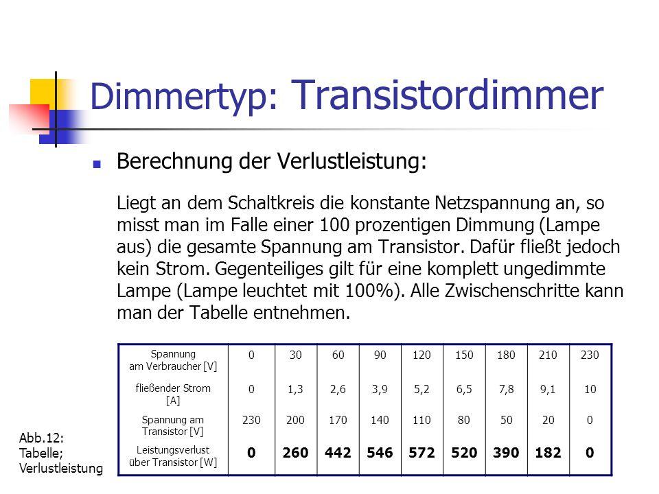 Dimmertyp: Transistordimmer Berechnung der Verlustleistung: Liegt an dem Schaltkreis die konstante Netzspannung an, so misst man im Falle einer 100 pr