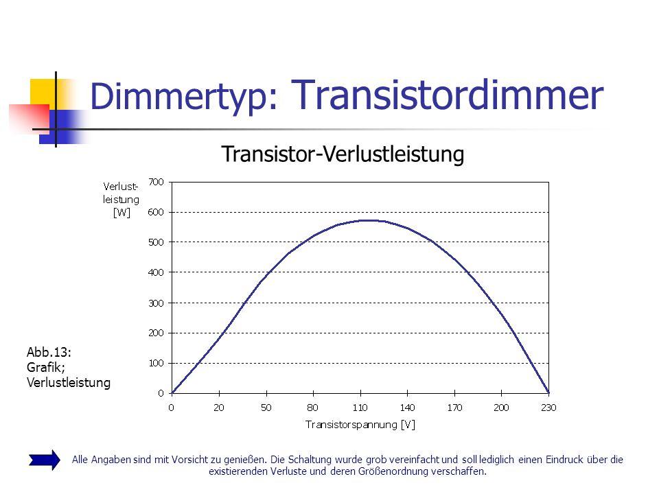 Dimmertyp: Transistordimmer Alle Angaben sind mit Vorsicht zu genießen. Die Schaltung wurde grob vereinfacht und soll lediglich einen Eindruck über di