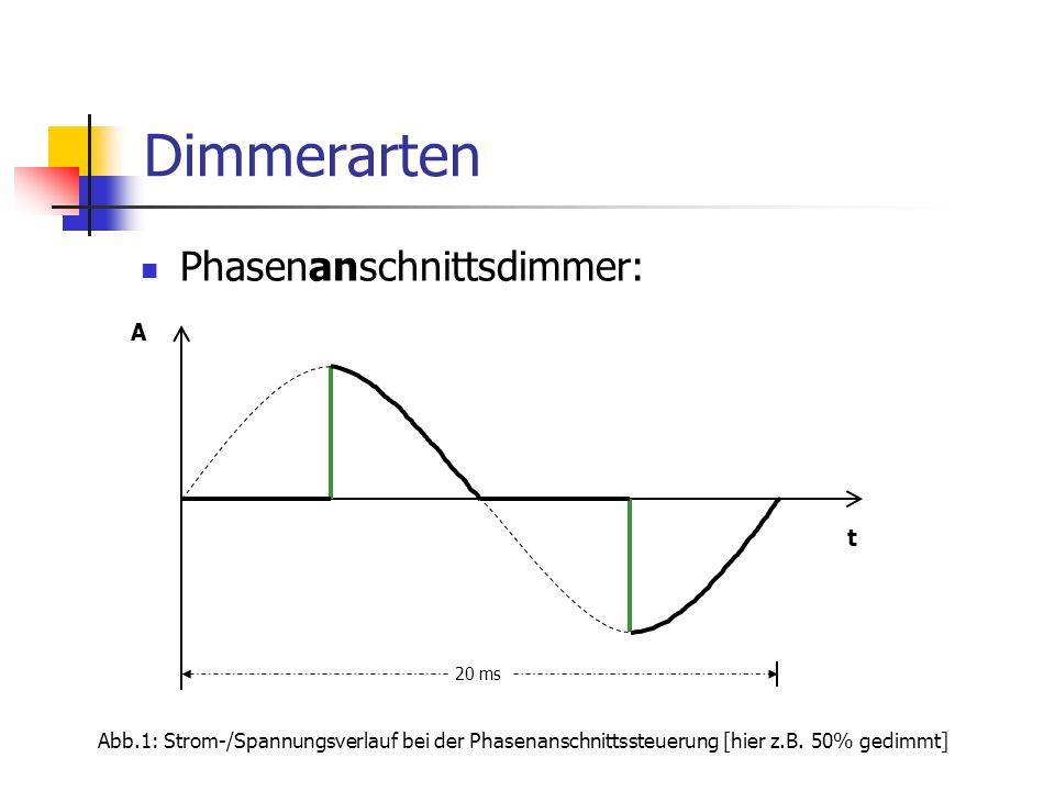 Dimmerarten Phasenanschnittsdimmer: Abb.1: Strom-/Spannungsverlauf bei der Phasenanschnittssteuerung [hier z.B. 50% gedimmt] t A 20 ms