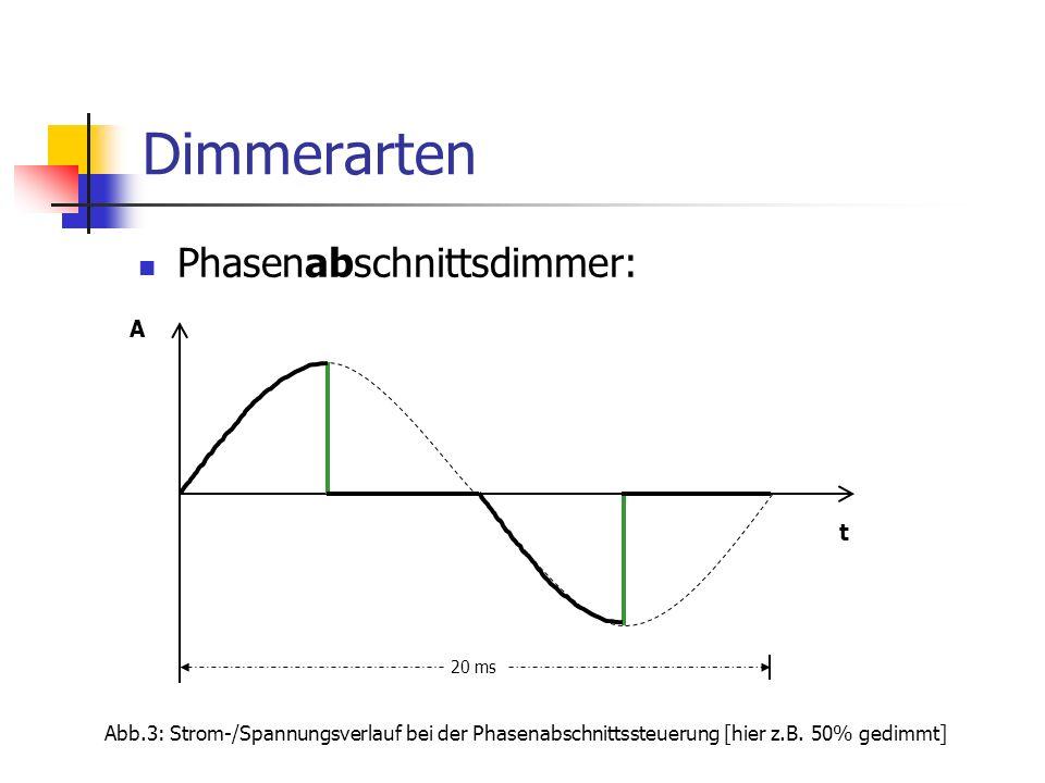 Dimmerarten Phasenabschnittsdimmer: Abb.3: Strom-/Spannungsverlauf bei der Phasenabschnittssteuerung [hier z.B. 50% gedimmt] t A 20 ms