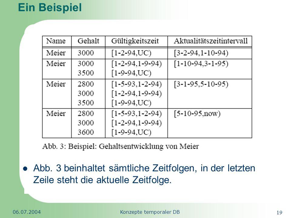 Republic of South Africa 06.07.2004Konzepte temporaler DB 19 Ein Beispiel Abb. 3 beinhaltet sämtliche Zeitfolgen, in der letzten Zeile steht die aktue