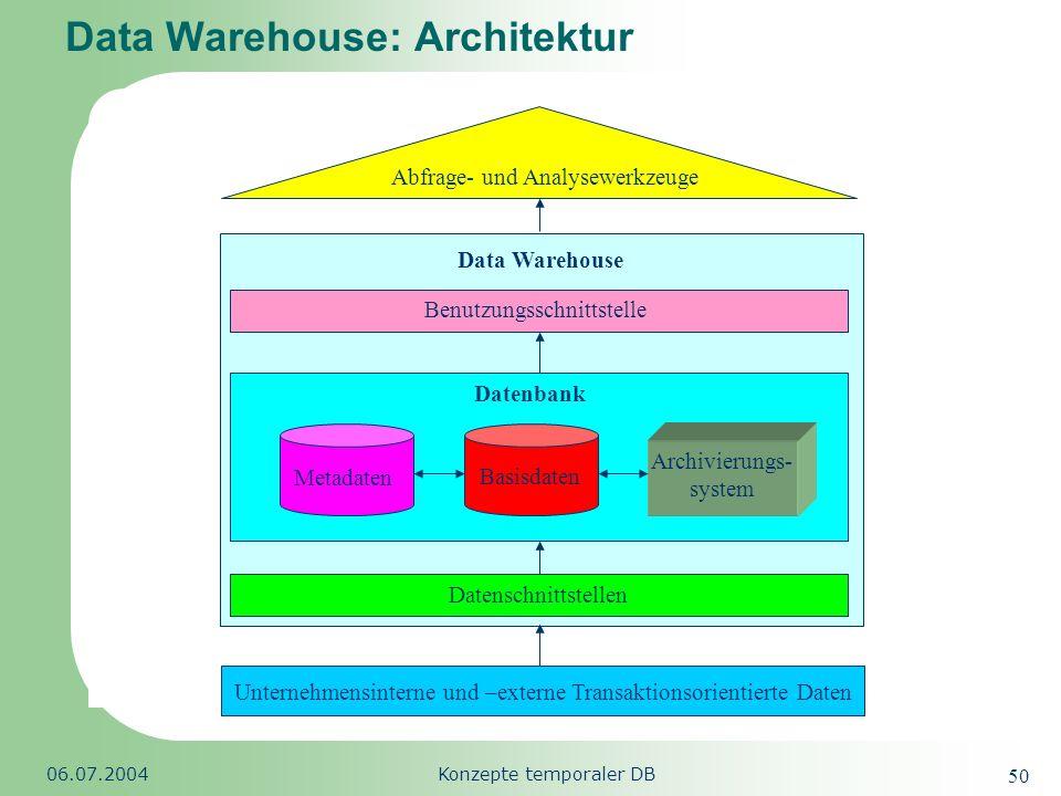 Republic of South Africa 06.07.2004Konzepte temporaler DB 50 Data Warehouse: Architektur Unternehmensinterne und –externe Transaktionsorientierte Date