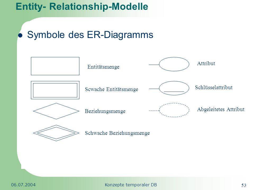 Republic of South Africa 06.07.2004Konzepte temporaler DB 53 Entity- Relationship-Modelle Symbole des ER-Diagramms Entitätsmenge Scwache Entitätsmenge