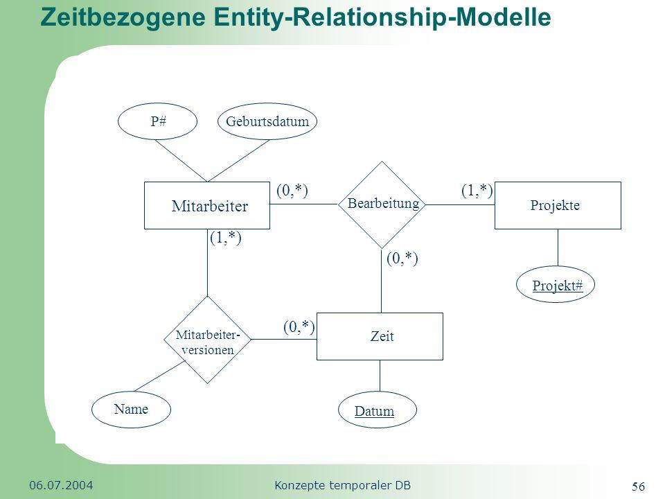 Republic of South Africa 06.07.2004Konzepte temporaler DB 56 Zeitbezogene Entity-Relationship-Modelle Bearbeitung Mitarbeiter Projekt# P#Geburtsdatum