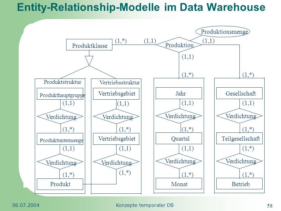 Republic of South Africa 06.07.2004Konzepte temporaler DB 58 Entity-Relationship-Modelle im Data Warehouse