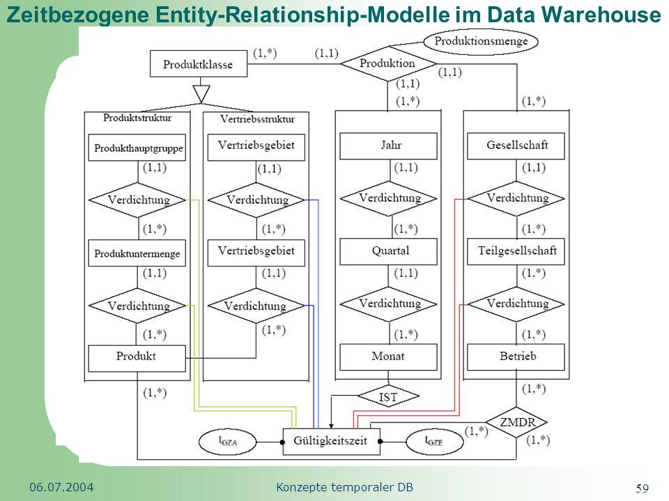 Republic of South Africa 06.07.2004Konzepte temporaler DB 59 Zeitbezogene Entity-Relationship-Modelle im Data Warehouse