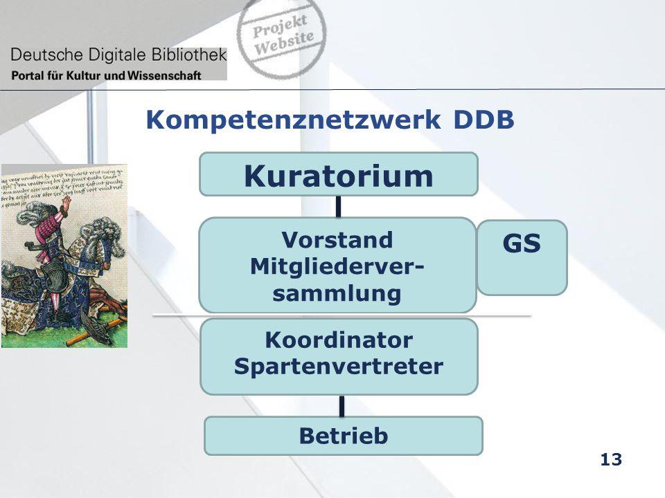 Kompetenznetzwerk DDB Kuratorium Vorstand Mitgliederver- sammlung Koordinator Spartenvertreter GS Betrieb 13