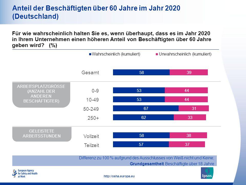 11 http://osha.europa.eu Anteil der Beschäftigten über 60 Jahre im Jahr 2020 (Deutschland) Für wie wahrscheinlich halten Sie es, wenn überhaupt, dass es im Jahr 2020 in Ihrem Unternehmen einen höheren Anteil von Beschäftigten über 60 Jahre geben wird.