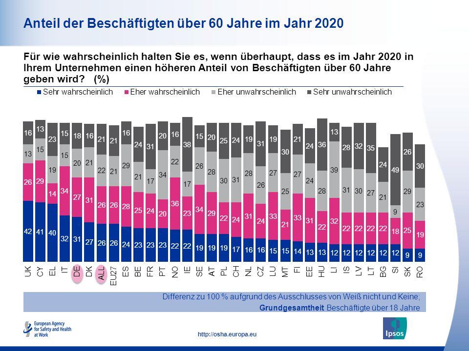 12 http://osha.europa.eu Anteil der Beschäftigten über 60 Jahre im Jahr 2020 Differenz zu 100 % aufgrund des Ausschlusses von Weiß nicht und Keine; Grundgesamtheit Beschäftigte über 18 Jahre Für wie wahrscheinlich halten Sie es, wenn überhaupt, dass es im Jahr 2020 in Ihrem Unternehmen einen höheren Anteil von Beschäftigten über 60 Jahre geben wird.