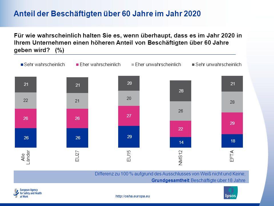 13 http://osha.europa.eu Anteil der Beschäftigten über 60 Jahre im Jahr 2020 Für wie wahrscheinlich halten Sie es, wenn überhaupt, dass es im Jahr 2020 in Ihrem Unternehmen einen höheren Anteil von Beschäftigten über 60 Jahre geben wird.