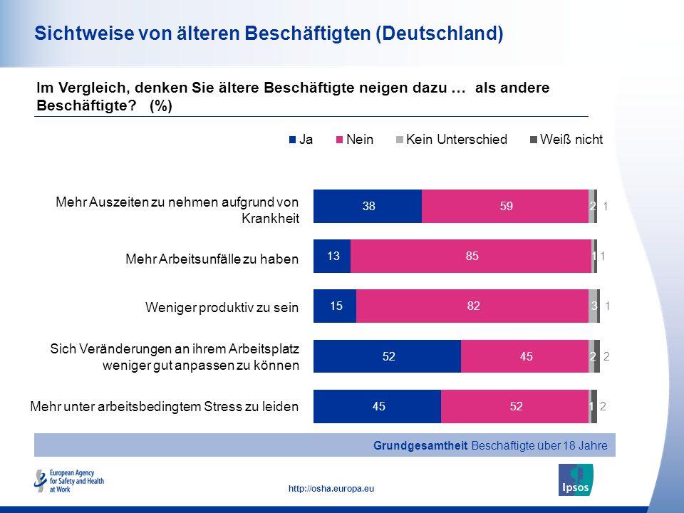 15 http://osha.europa.eu Sichtweise von älteren Beschäftigten (Deutschland) Mehr Auszeiten zu nehmen aufgrund von Krankheit Mehr Arbeitsunfälle zu haben Weniger produktiv zu sein Sich Veränderungen an ihrem Arbeitsplatz weniger gut anpassen zu können Mehr unter arbeitsbedingtem Stress zu leiden Im Vergleich, denken Sie ältere Beschäftigte neigen dazu … als andere Beschäftigte.