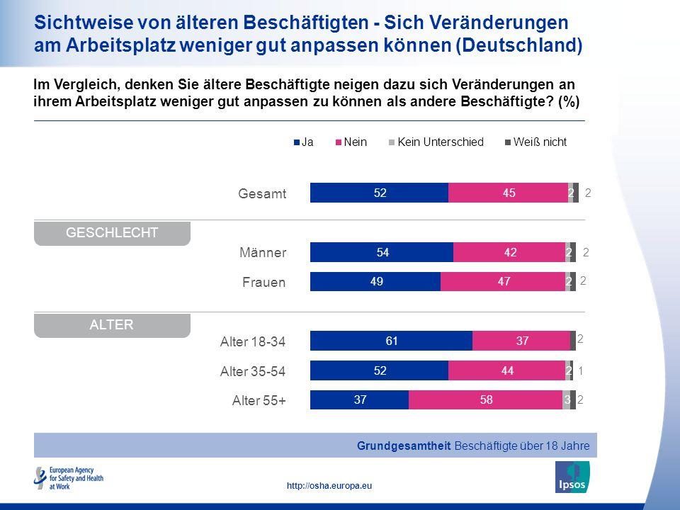 16 http://osha.europa.eu Gesamt Männer Frauen Alter 18-34 Alter 35-54 Alter 55+ Sichtweise von älteren Beschäftigten - Sich Veränderungen am Arbeitsplatz weniger gut anpassen können (Deutschland) Im Vergleich, denken Sie ältere Beschäftigte neigen dazu sich Veränderungen an ihrem Arbeitsplatz weniger gut anpassen zu können als andere Beschäftigte.