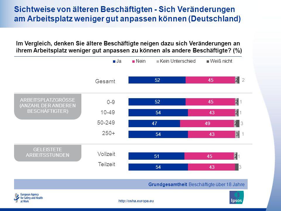 17 http://osha.europa.eu Sichtweise von älteren Beschäftigten - Sich Veränderungen am Arbeitsplatz weniger gut anpassen können (Deutschland) Im Vergleich, denken Sie ältere Beschäftigte neigen dazu sich Veränderungen an ihrem Arbeitsplatz weniger gut anpassen zu können als andere Beschäftigte.