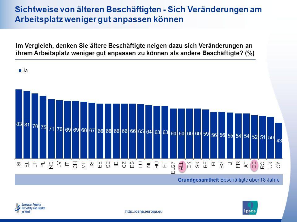 18 http://osha.europa.eu Sichtweise von älteren Beschäftigten - Sich Veränderungen am Arbeitsplatz weniger gut anpassen können Im Vergleich, denken Sie ältere Beschäftigte neigen dazu sich Veränderungen an ihrem Arbeitsplatz weniger gut anpassen zu können als andere Beschäftigte.