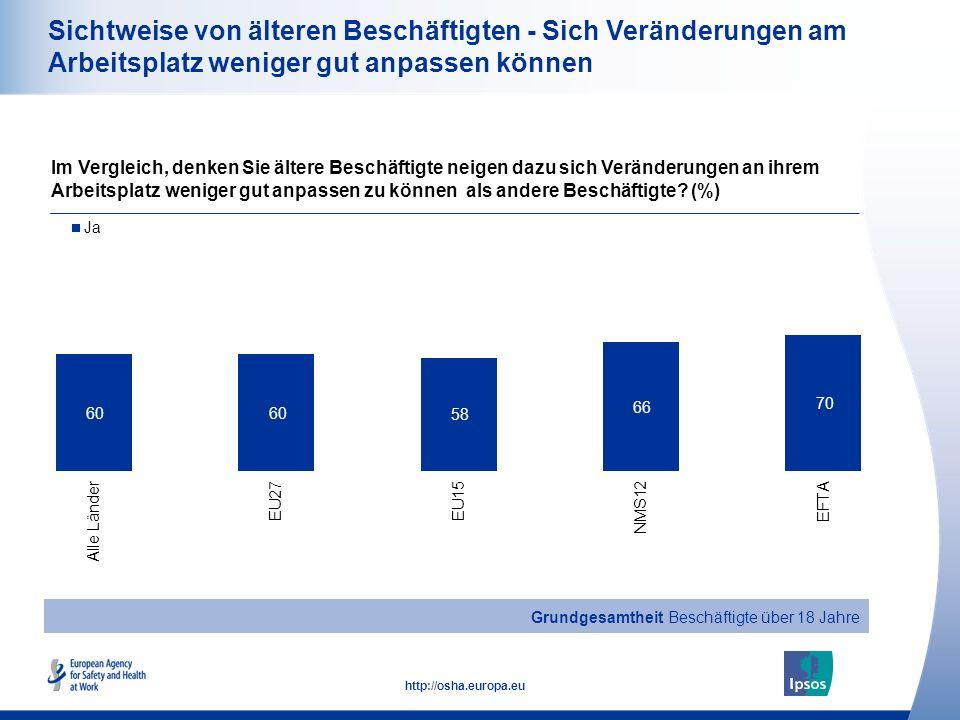 19 http://osha.europa.eu Sichtweise von älteren Beschäftigten - Sich Veränderungen am Arbeitsplatz weniger gut anpassen können Im Vergleich, denken Sie ältere Beschäftigte neigen dazu sich Veränderungen an ihrem Arbeitsplatz weniger gut anpassen zu können als andere Beschäftigte.