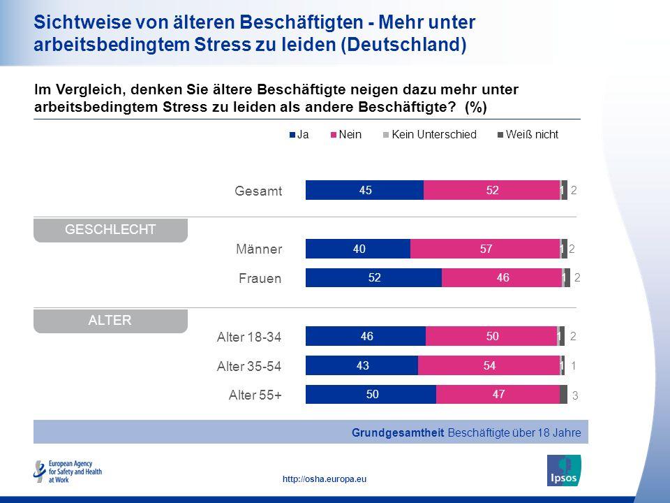 20 http://osha.europa.eu Gesamt Männer Frauen Alter 18-34 Alter 35-54 Alter 55+ Sichtweise von älteren Beschäftigten - Mehr unter arbeitsbedingtem Stress zu leiden (Deutschland) Im Vergleich, denken Sie ältere Beschäftigte neigen dazu mehr unter arbeitsbedingtem Stress zu leiden als andere Beschäftigte.