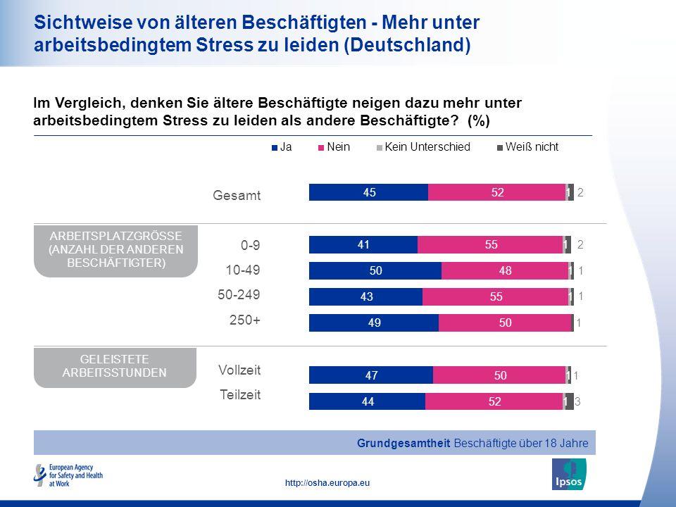 21 http://osha.europa.eu Sichtweise von älteren Beschäftigten - Mehr unter arbeitsbedingtem Stress zu leiden (Deutschland) Im Vergleich, denken Sie ältere Beschäftigte neigen dazu mehr unter arbeitsbedingtem Stress zu leiden als andere Beschäftigte.