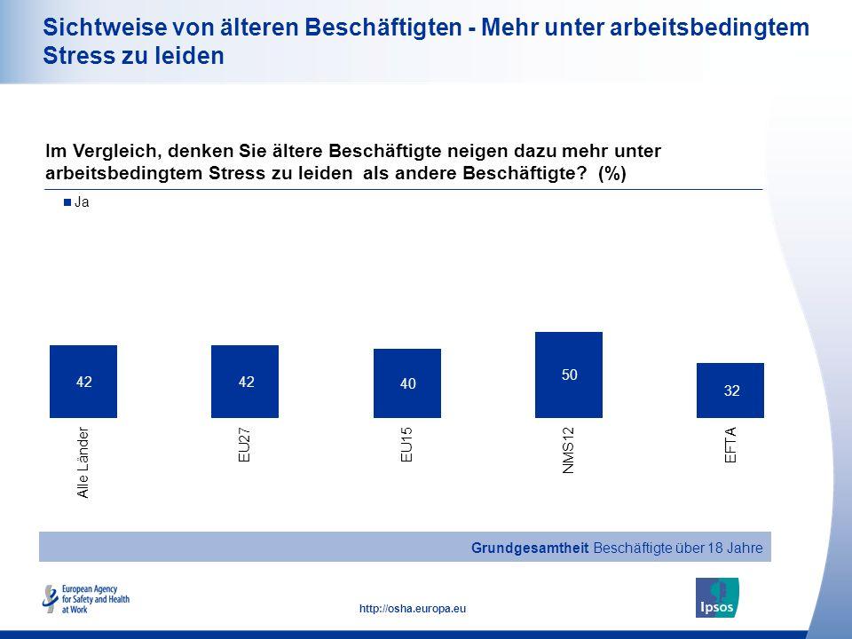 23 http://osha.europa.eu Sichtweise von älteren Beschäftigten - Mehr unter arbeitsbedingtem Stress zu leiden Im Vergleich, denken Sie ältere Beschäftigte neigen dazu mehr unter arbeitsbedingtem Stress zu leiden als andere Beschäftigte.