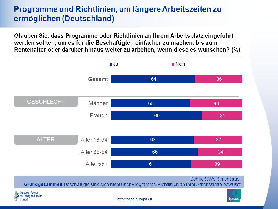 28 http://osha.europa.eu Gesamt Männer Frauen Alter 18-34 Alter 35-54 Alter 55+ Programme und Richtlinien, um längere Arbeitszeiten zu ermöglichen (Deutschland) Glauben Sie, dass Programme oder Richtlinien an Ihrem Arbeitsplatz eingeführt werden sollten, um es für die Beschäftigten einfacher zu machen, bis zum Rentenalter oder darüber hinaus weiter zu arbeiten, wenn diese es wünschen.
