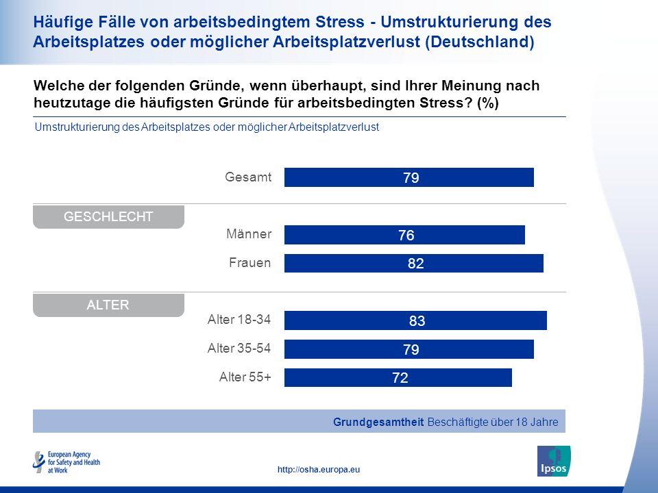 34 http://osha.europa.eu Welche der folgenden Gründe, wenn überhaupt, sind Ihrer Meinung nach heutzutage die häufigsten Gründe für arbeitsbedingten Stress.
