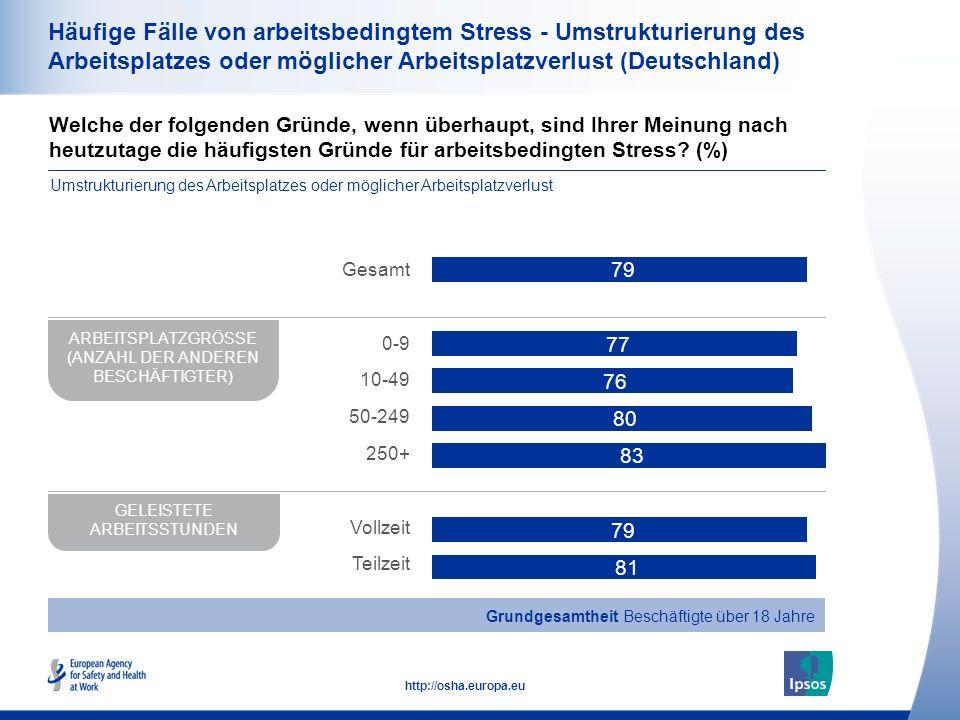 35 http://osha.europa.eu Häufige Fälle von arbeitsbedingtem Stress - Umstrukturierung des Arbeitsplatzes oder möglicher Arbeitsplatzverlust (Deutschland) Welche der folgenden Gründe, wenn überhaupt, sind Ihrer Meinung nach heutzutage die häufigsten Gründe für arbeitsbedingten Stress.