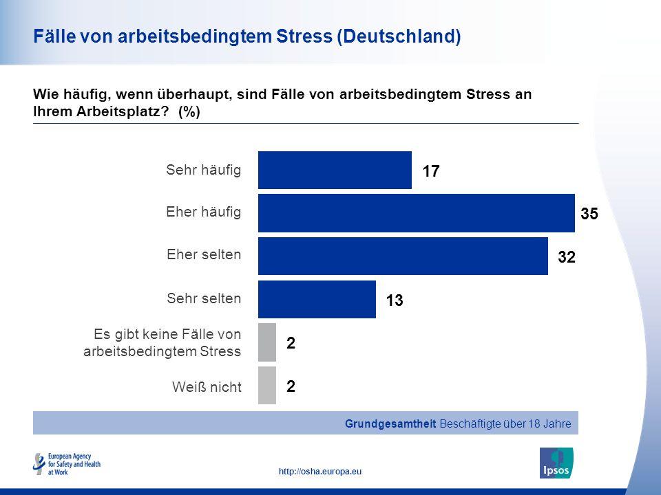 41 http://osha.europa.eu Fälle von arbeitsbedingtem Stress (Deutschland) Wie häufig, wenn überhaupt, sind Fälle von arbeitsbedingtem Stress an Ihrem Arbeitsplatz.