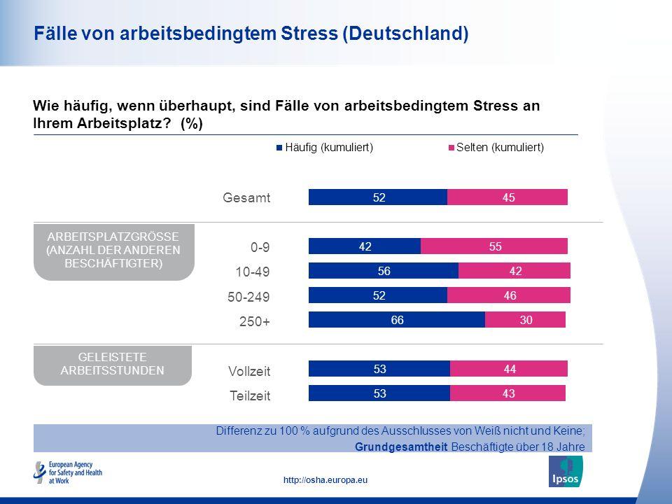 43 http://osha.europa.eu Fälle von arbeitsbedingtem Stress (Deutschland) Wie häufig, wenn überhaupt, sind Fälle von arbeitsbedingtem Stress an Ihrem Arbeitsplatz.