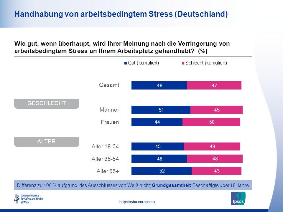 48 http://osha.europa.eu Gesamt Männer Frauen Alter 18-34 Alter 35-54 Alter 55+ Handhabung von arbeitsbedingtem Stress (Deutschland) Wie gut, wenn überhaupt, wird Ihrer Meinung nach die Verringerung von arbeitsbedingtem Stress an Ihrem Arbeitsplatz gehandhabt.