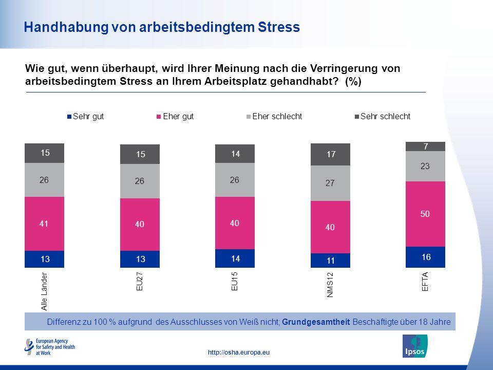 51 http://osha.europa.eu Handhabung von arbeitsbedingtem Stress Wie gut, wenn überhaupt, wird Ihrer Meinung nach die Verringerung von arbeitsbedingtem Stress an Ihrem Arbeitsplatz gehandhabt.