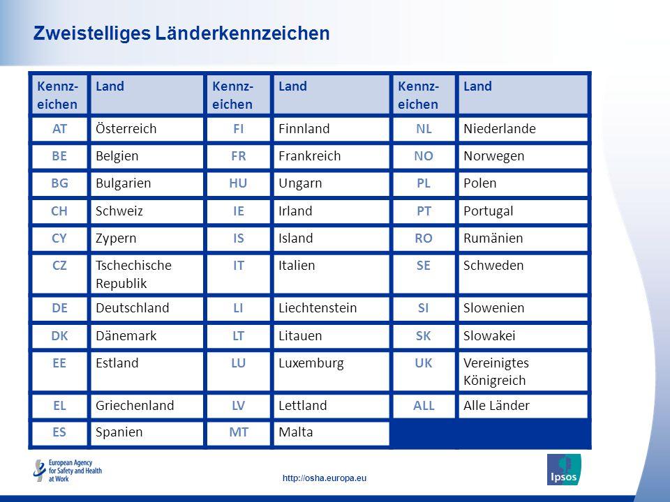 37 http://osha.europa.eu Häufige Fälle von arbeitsbedingtem Stress - Geleistete Stunden oder Arbeitsbelastung (Deutschland) Welche der folgenden Gründe, wenn überhaupt, sind Ihrer Meinung nach heutzutage die häufigsten Gründe für arbeitsbedingten Stress.