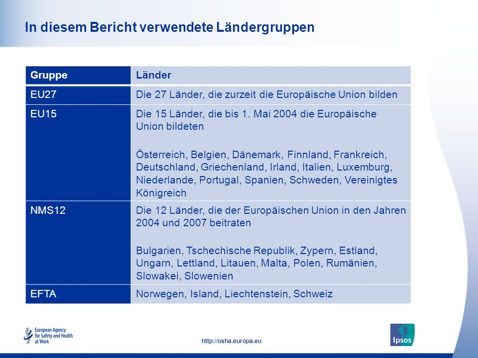 7 http://osha.europa.eu Click to add text here In diesem Bericht verwendete Ländergruppen GruppeLänder EU27Die 27 Länder, die zurzeit die Europäische Union bilden EU15Die 15 Länder, die bis 1.