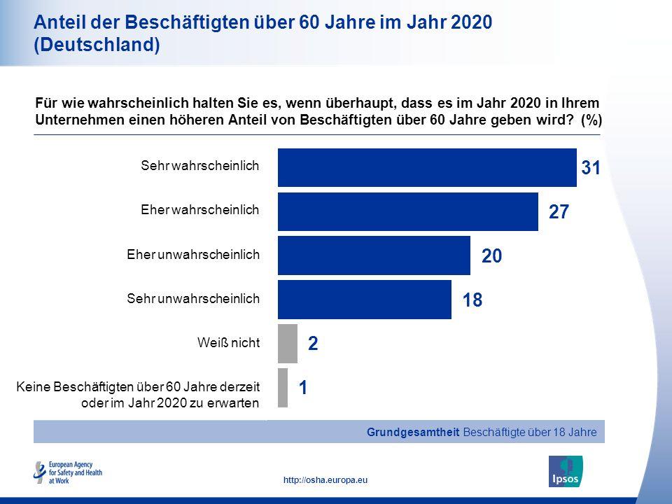 10 http://osha.europa.eu Gesamt Männer Frauen Alter 18-34 Alter 35-54 Alter 55+ Anteil der Beschäftigten über 60 Jahre im Jahr 2020 (Deutschland) Für wie wahrscheinlich halten Sie es, wenn überhaupt, dass es im Jahr 2020 in Ihrem Unternehmen einen höheren Anteil von Beschäftigten über 60 Jahre geben wird.