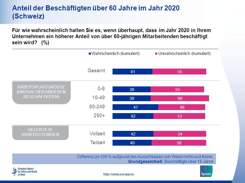 12 http://osha.europa.eu Anteil der Beschäftigten über 60 Jahre im Jahr 2020 Differenz zu 100 % aufgrund des Ausschlusses von Weiss nicht und Keine; Grundgesamtheit: Beschäftigte über 18 Jahre Für wie wahrscheinlich halten Sie es, wenn überhaupt, dass im Jahr 2020 in Ihrem Unternehmen ein höherer Anteil von über 60-jährigen Mitarbeitenden beschäftigt sein wird.