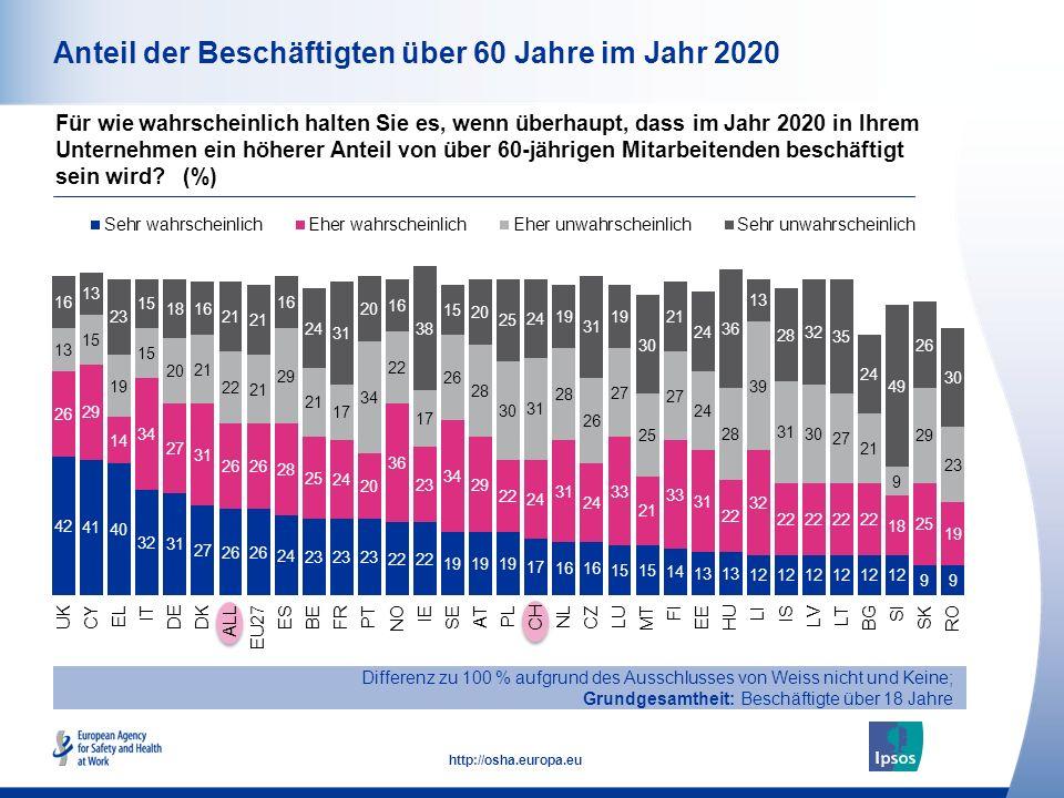 13 http://osha.europa.eu Anteil der Beschäftigten über 60 Jahre im Jahr 2020 Für wie wahrscheinlich halten Sie es, wenn überhaupt, dass im Jahr 2020 in Ihrem Unternehmen ein höherer Anteil von über 60-jährigen Mitarbeitenden beschäftigt sein wird.