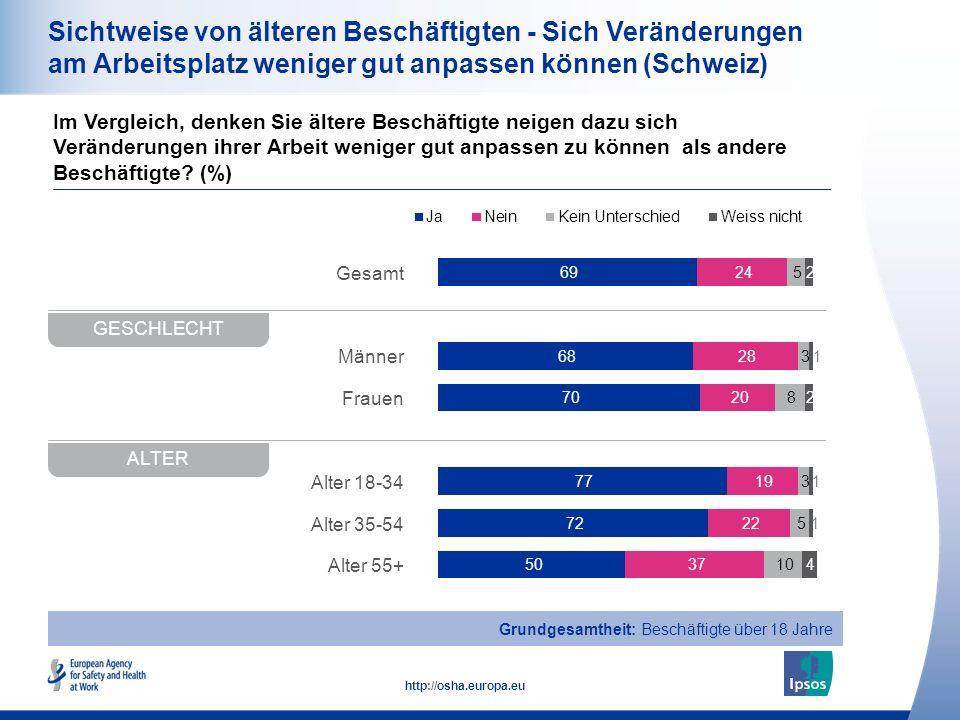 17 http://osha.europa.eu Sichtweise von älteren Beschäftigten - Sich Veränderungen am Arbeitsplatz weniger gut anpassen können (Schweiz) Im Vergleich, denken Sie ältere Beschäftigte neigen dazu sich Veränderungen ihrer Arbeit weniger gut anpassen zu können als andere Beschäftigte.