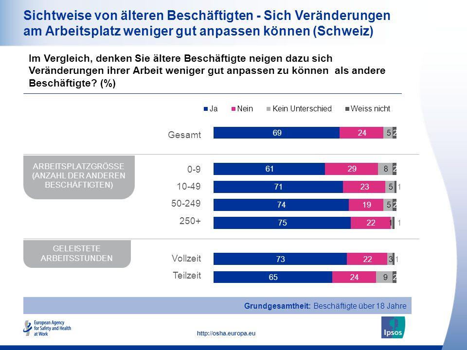 18 http://osha.europa.eu Sichtweise von älteren Beschäftigten - Sich Veränderungen am Arbeitsplatz weniger gut anpassen können Im Vergleich, denken Sie ältere Beschäftigte neigen dazu sich Veränderungen ihrer Arbeit weniger gut anpassen zu können als andere Beschäftigte.